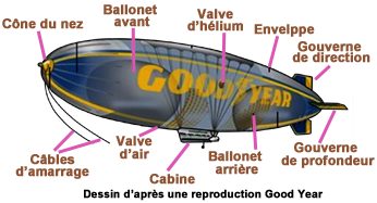 ballon dirigeable comment ca marche