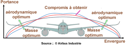 ADHF courbe compromis