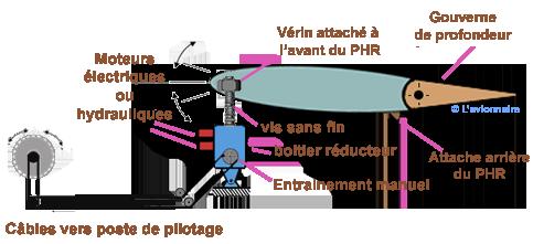 plan horizontal reglable