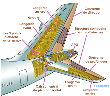 Empennage structure Airbus