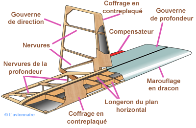 Empennage structure Jodel
