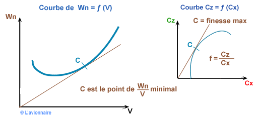 Courbe Distance franchissable