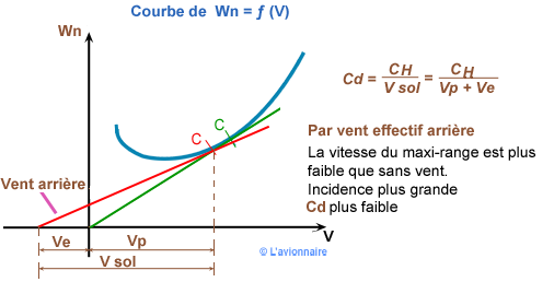 Courbe Distance franchissable vent arriere