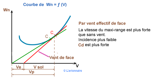 Courbe Distance franchissable vent face