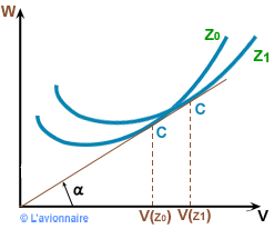 Courbe Distance franchissable range