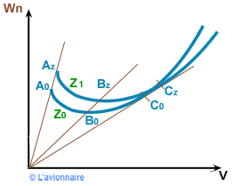 GMP Equation  influence de Z sur Vi et Wn