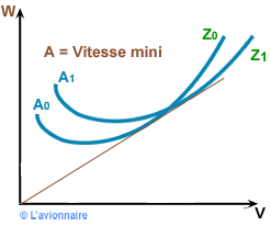 GMP Equation  influence de Z sur V mini