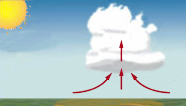 Nuage Soulevement Convection