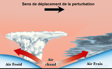 Nuage Soulevement Frontal