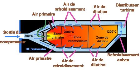 Elements d 39 un turbor acteur - Temperature dans une chambre ...