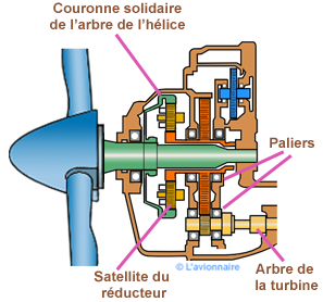 Reducteur decale