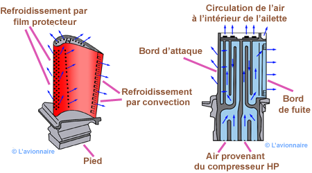 Trent-1000 - Page 11 TurbineRefroidir
