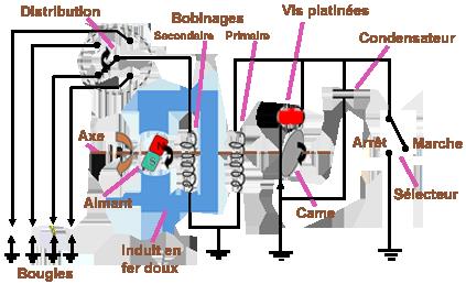 role d une bobine dans un circuit pdf