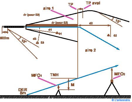 Calcul formule lot forex