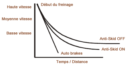 Freins Temps Distance